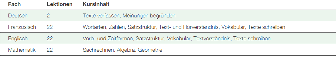 Pvk tabelle